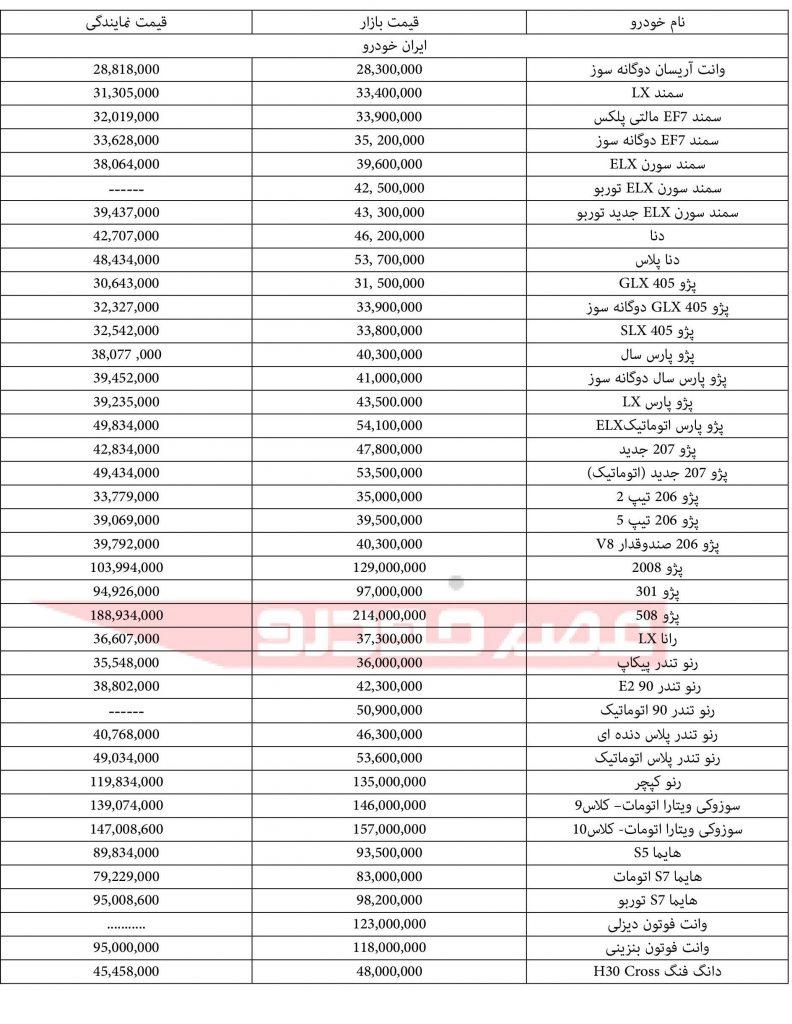 لیست قیمت ایرانخودرو 21 بهمن 96